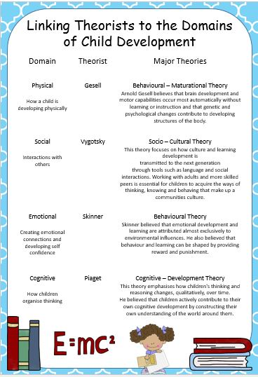 early childhood theorists theories Developmental stage theories are theories that divide child development into  distinct stages which are characterized by qualitative differences in behaviour  there are a number of different views about the way in which psychological   margaret mahler's separation-individuation theory of child development  contained three.